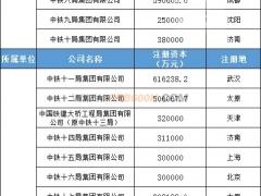 中国中铁和中国铁建实力排行(2020年度最新)